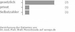 78% gesetzlich versichert,11% privat versichert,11% Selbstzahler
