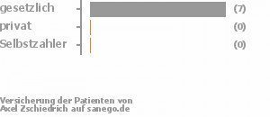 100% gesetzlich versichert,0% privat versichert,0% Selbstzahler