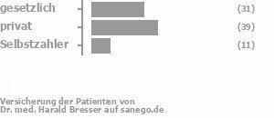 32% gesetzlich versichert,55% privat versichert,13% Selbstzahler