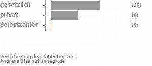 61% gesetzlich versichert,33% privat versichert,0% Selbstzahler