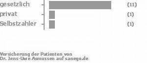 85% gesetzlich versichert,8% privat versichert,8% Selbstzahler