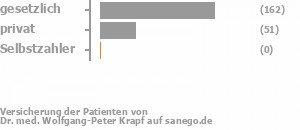 75% gesetzlich versichert,24% privat versichert,0% Selbstzahler
