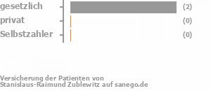 67% gesetzlich versichert,0% privat versichert,0% Selbstzahler