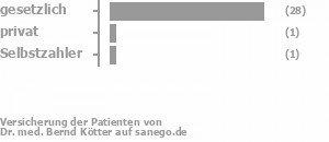 93% gesetzlich versichert,4% privat versichert,4% Selbstzahler
