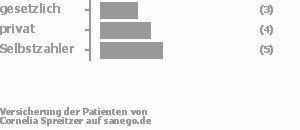 25% gesetzlich versichert,33% privat versichert,42% Selbstzahler