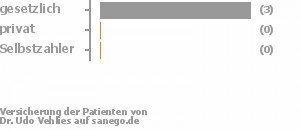75% gesetzlich versichert,0% privat versichert,0% Selbstzahler