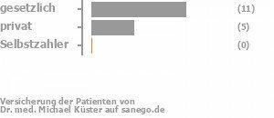 62% gesetzlich versichert,38% privat versichert,0% Selbstzahler