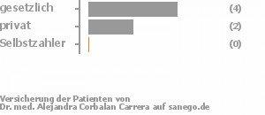 50% gesetzlich versichert,33% privat versichert,0% Selbstzahler