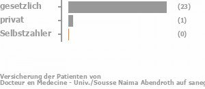 94% gesetzlich versichert,6% privat versichert,0% Selbstzahler