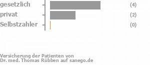 57% gesetzlich versichert,29% privat versichert,0% Selbstzahler