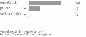 73% gesetzlich versichert,27% privat versichert,0% Selbstzahler