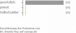 82% gesetzlich versichert,0% privat versichert,0% Selbstzahler