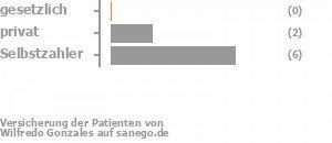 0% gesetzlich versichert,40% privat versichert,60% Selbstzahler