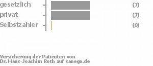47% gesetzlich versichert,47% privat versichert,0% Selbstzahler