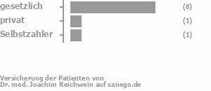 71% gesetzlich versichert,14% privat versichert,14% Selbstzahler