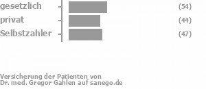 44% gesetzlich versichert,30% privat versichert,25% Selbstzahler