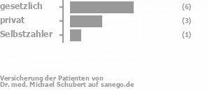 50% gesetzlich versichert,38% privat versichert,13% Selbstzahler