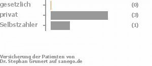 0% gesetzlich versichert,75% privat versichert,25% Selbstzahler
