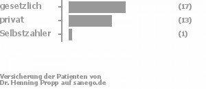 59% gesetzlich versichert,38% privat versichert,3% Selbstzahler