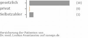 88% gesetzlich versichert,0% privat versichert,13% Selbstzahler