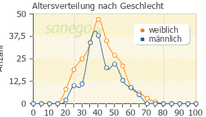 Graph: Altersverteilung bei Abilify nach Geschlecht