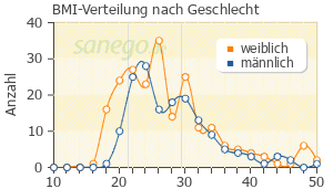 Graph: BMI-Verteilung bei Abilify nach Geschlecht