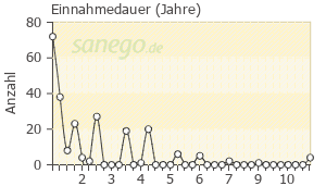 Graph: Einnahme-Dauer von Abilify