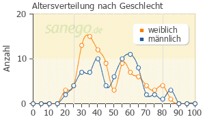 Graph: Altersverteilung bei Aspirin nach Geschlecht
