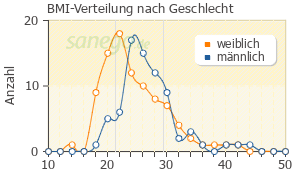 Graph: BMI-Verteilung bei Aspirin nach Geschlecht