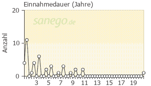Graph: Einnahme-Dauer von Aspirin