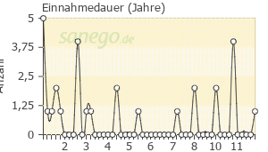 Graph: Einnahme-Dauer von CoDiovan