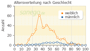 Graph: Altersverteilung bei Cotrim nach Geschlecht