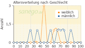 Graph: Altersverteilung bei Ecural nach Geschlecht