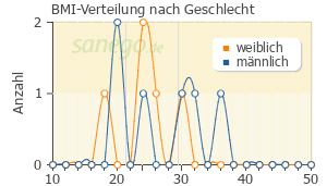 Graph: BMI-Verteilung bei Ecural nach Geschlecht