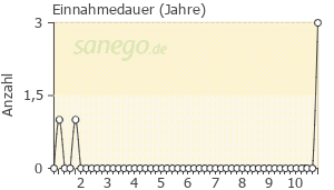 Graph: Einnahme-Dauer von Ecural