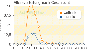 Graph: Altersverteilung bei Epiduo nach Geschlecht