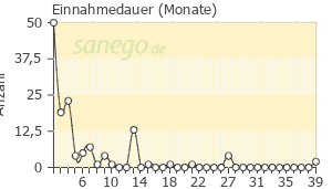 Graph: Einnahme-Dauer von Epiduo