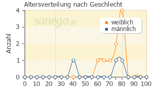 Graph: Altersverteilung bei FOSAMAX nach Geschlecht
