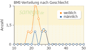 Graph: BMI-Verteilung bei FOSAMAX nach Geschlecht