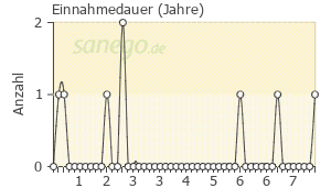 Graph: Einnahme-Dauer von FOSAMAX