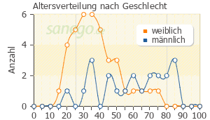 Graph: Altersverteilung bei Glaupax nach Geschlecht