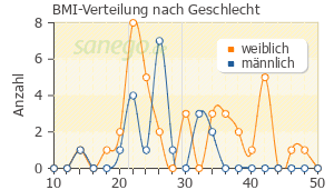 Graph: BMI-Verteilung bei Glaupax nach Geschlecht