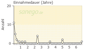 Graph: Einnahme-Dauer von Glaupax
