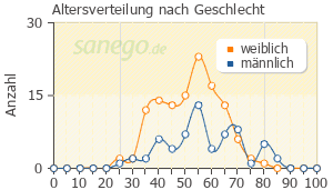 Graph: Altersverteilung bei Katadolon nach Geschlecht