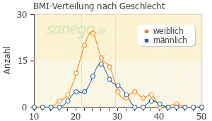 Graph: BMI-Verteilung bei Katadolon nach Geschlecht