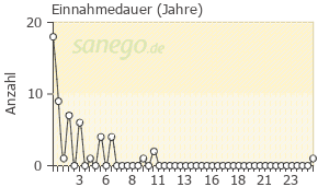 Graph: Einnahme-Dauer von Katadolon