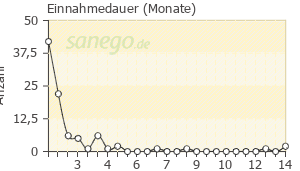 Graph: Einnahme-Dauer von Kijimea