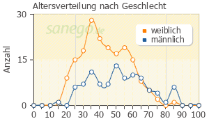 Graph: Altersverteilung bei Lamotrigin nach Geschlecht