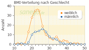 Graph: BMI-Verteilung bei Lamotrigin nach Geschlecht