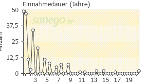 Graph: Einnahme-Dauer von Lamotrigin